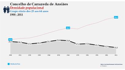 Carrazeda de Ansiães - Densidade populacional (25-64 anos) 1900-2011