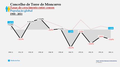 Torre de Moncorvo - Taxas de crescimento entre censos (global)