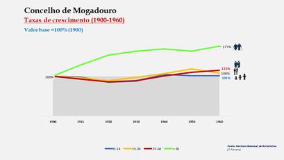 Mogadouro – Crescimento da população no período de 1900 a 1960