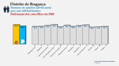 Distrito de Bragança - Variação do grupo etário dos 25 aos 64 anos - Posição no ranking nacional (1960)