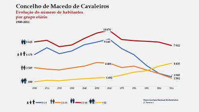 Macedo de Cavaleiros - Distribuição da população por grupos etários (comparada) 1900-2011