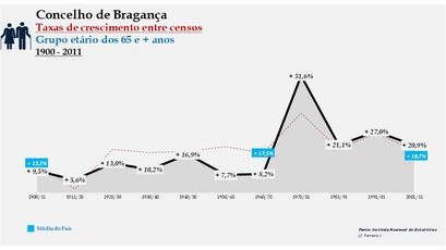 Bragança – Taxa de crescimento populacional entre censos (65 e + anos) 1900-2011