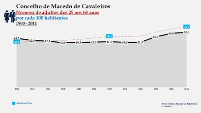Macedo de Cavaleiros -Evolução da percentagem do grupo etário dos 25 aos 64 anos, entre 1900 e 2011