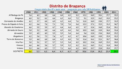 Distrito de Bragança – Proporção da população com 65 e + anos em cada concelho (1900-2011)