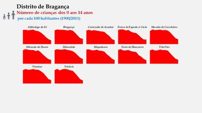 Distrito de Bragança – Evolução comparada dos concelhos relativa ao grupo etário dos 15 aos 24 anos (1900-2011)