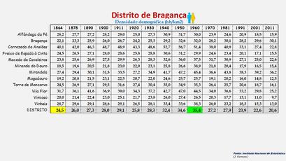Distrito de Bragança - Densidade populacional (global) de cada concelho (1900/2011)