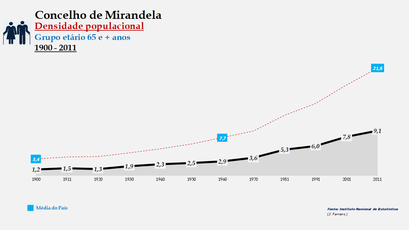 Mirandela - Densidade populacional (65 e + anos)