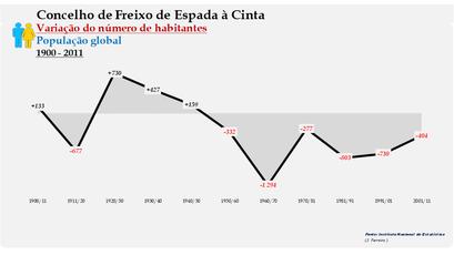 Freixo de Espada à Cinta - Variação do número de habitantes (global) 1900-2011