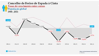 Freixo de Espada à Cinta – Taxa de crescimento populacional entre censos (global) 1900-2011