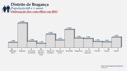 Distrito de Bragança – Ordenação dos concelhos em função do número de habitantes dos 65 e + anos (2011)