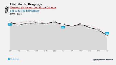 Distrito de Bragança - Evolução do grupo etário dos 15 aos 24 anos