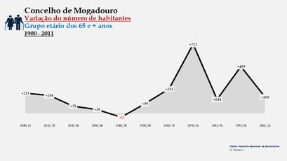 Mogadouro - Variação do número de habitantes (65 e + anos)