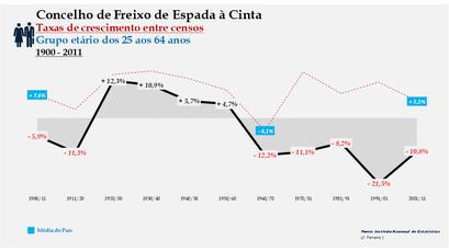 Freixo de Espada à Cinta – Taxa de crescimento populacional entre censos (25-64 anos) 1900-2011