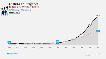 Distrito de Bragança - Evolução do índice de envelhecimento