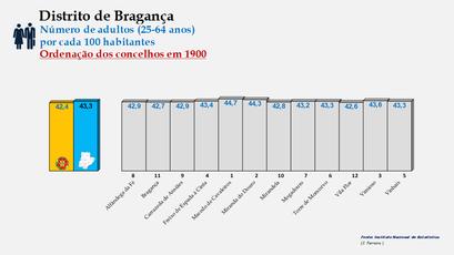 Distrito de Bragança - Variação do grupo etário dos 25 aos 64 anos - Posição no ranking nacional (1900)