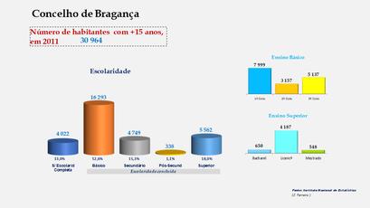 Bragança - Escolaridade da população com mais de 15 anos