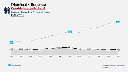 Distrito de Bragança - Densidade populacional (25-64 anos)
