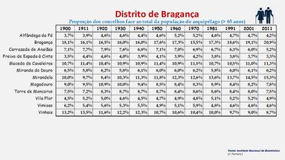 Distrito de Bragança - Proporção de cada concelho face ao total da população (65 e + anos) do distrito (1864/2011)
