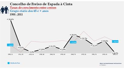 Freixo de Espada à Cinta – Taxa de crescimento populacional entre censos (65 e + anos) 1900-2011