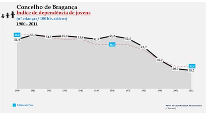 Bragança - Índice de dependência de jovens 1900-2011
