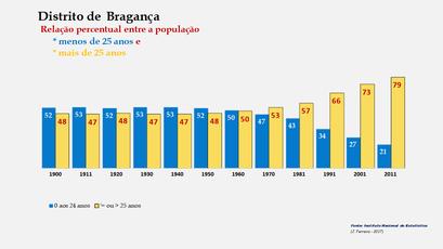 Distrito de Bragança - Evolução comparada da população com menos e mais de 25 anos