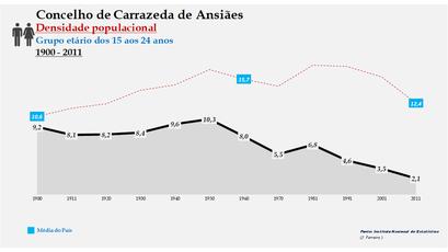 Carrazeda de Ansiães - Densidade populacional (15-24 anos) 1900-2011