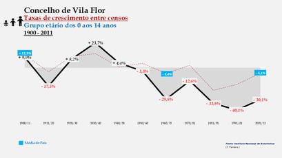Vila Flor - Taxas de crescimento entre censos (0-14 anos)