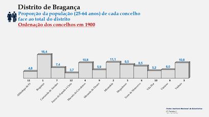 Distrito de Bragança – Ordenação dos concelhos em função da sua proporção relativamente ao total da população (25-64 anos) do distrito