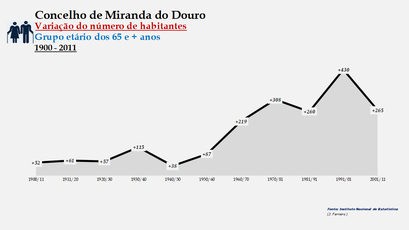 Miranda do Douro - Variação do número de habitantes (65 e + anos)