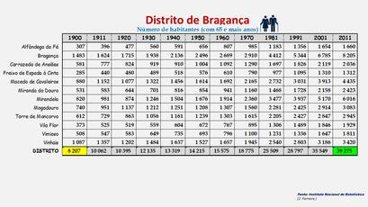 Distrito de Bragança - População dos concelhos (65 e + anos) 1900-2011