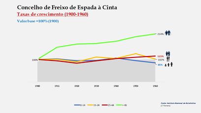 Freixo de Espada à Cinta – Crescimento da população no período de 1900 a 1960