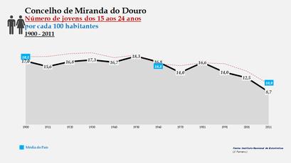 Miranda do Douro - Evolução do grupo etário dos 15 aos 24 anos