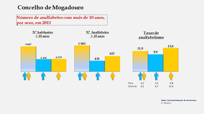 Mogadouro - Número de analfabetos e taxas de analfabetismo