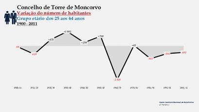 Torre de Moncorvo - Variação do número de habitantes (25-64 anos)