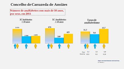 Carrazeda de Ansiães - Número de analfabetos e taxas de analfabetismo