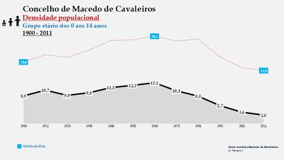 Macedo de Cavaleiros - Densidade populacional (0-14 anos) 1900-2011