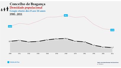 Bragança - Densidade populacional (0-14 anos) 1900-2011