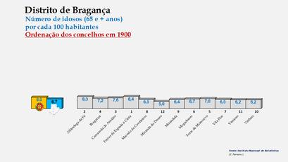 Distrito de Bragança – Ordenação dos concelhos em função da percentagem de idosos com 65 e + anos  (1960)