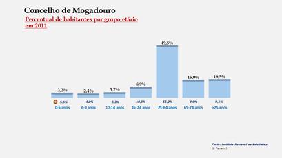 Mogadouro - Percentual de habitantes por grupos de idades