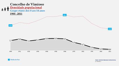 Vimioso – Densidade populacional (0-14 anos)