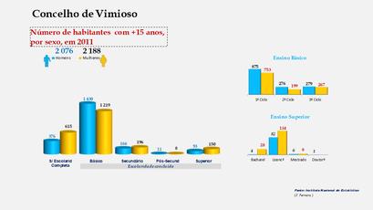 Vimioso - Escolaridade da população com mais de 15 anos (por sexo)