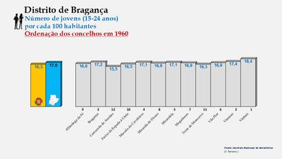 Distrito de Bragança – Ordenação dos concelhos em função da percentagem de jovens com idades entre os 15 e os 24 anos (1960)