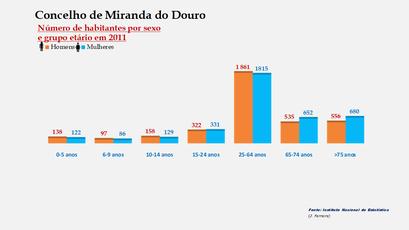 Miranda do Douro - Número de habitantes por sexo em cada grupo de idades