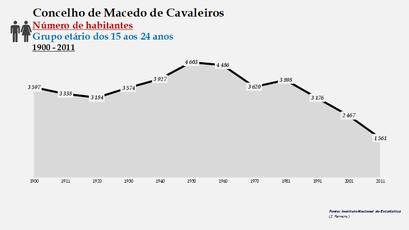 Macedo de Cavaleiros - Número de habitantes (15-24 anos) 1900-2011