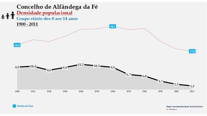 Alfândega da Fé - Densidade populacional (0-14 anos) 1900-2011