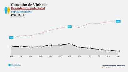 Vimioso - Densidade populacional (global) 1900-2011