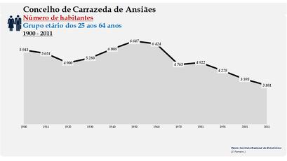 Carrazeda de Ansiães - Número de habitantes (25-64 anos) 1900-2011