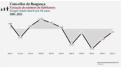 Bragança - Variação do número de habitantes (0-14 anos) 1900-2011