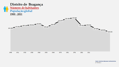 Distrito de Bragança - Número de habitantes (global)