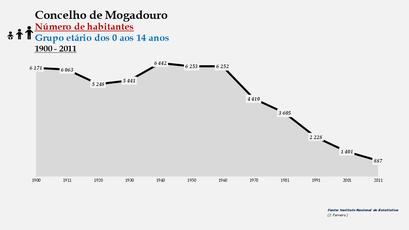 Mogadouro - Número de habitantes (0-14 anos)